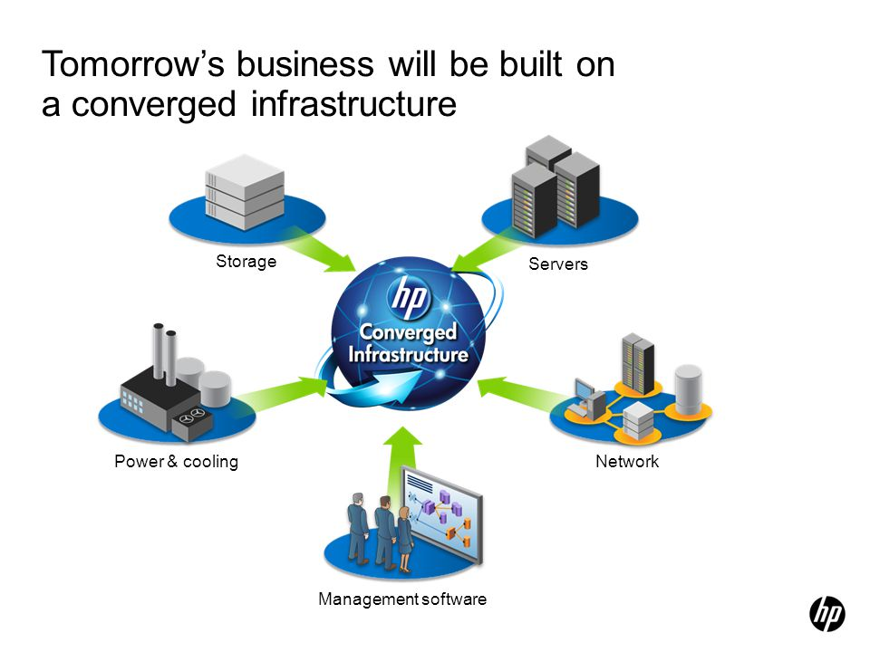 Tomorrow's business will be built on a converged infrastructure Power & cooling Management software Network Servers Storage