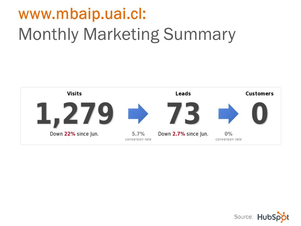 www.mbaip.uai.cl: Monthly Marketing Summary Source: