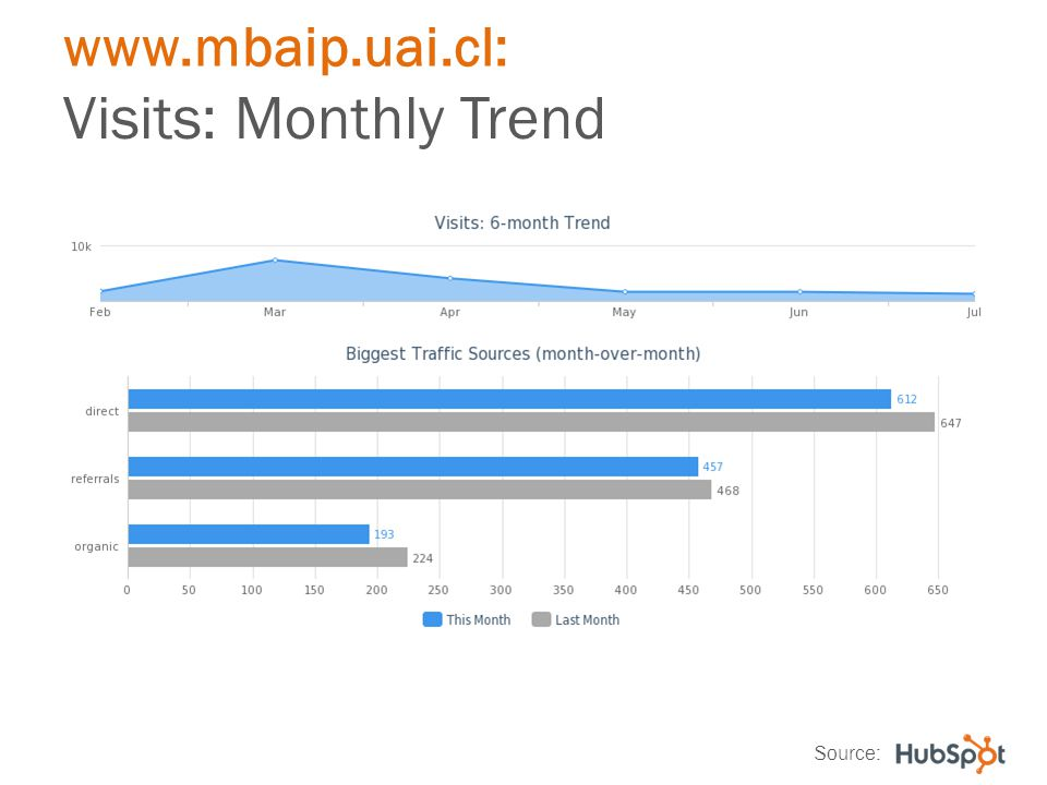 www.mbaip.uai.cl: Visits: Monthly Trend Source: