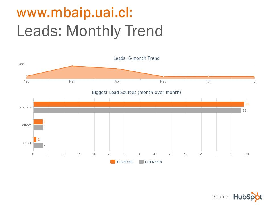 www.mbaip.uai.cl: Leads: Monthly Trend Source: