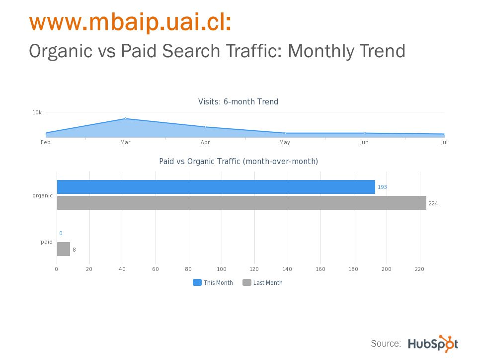 www.mbaip.uai.cl: Organic vs Paid Search Traffic: Monthly Trend Source: