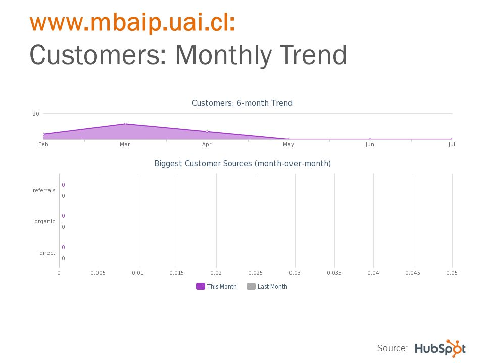 www.mbaip.uai.cl: Customers: Monthly Trend Source: