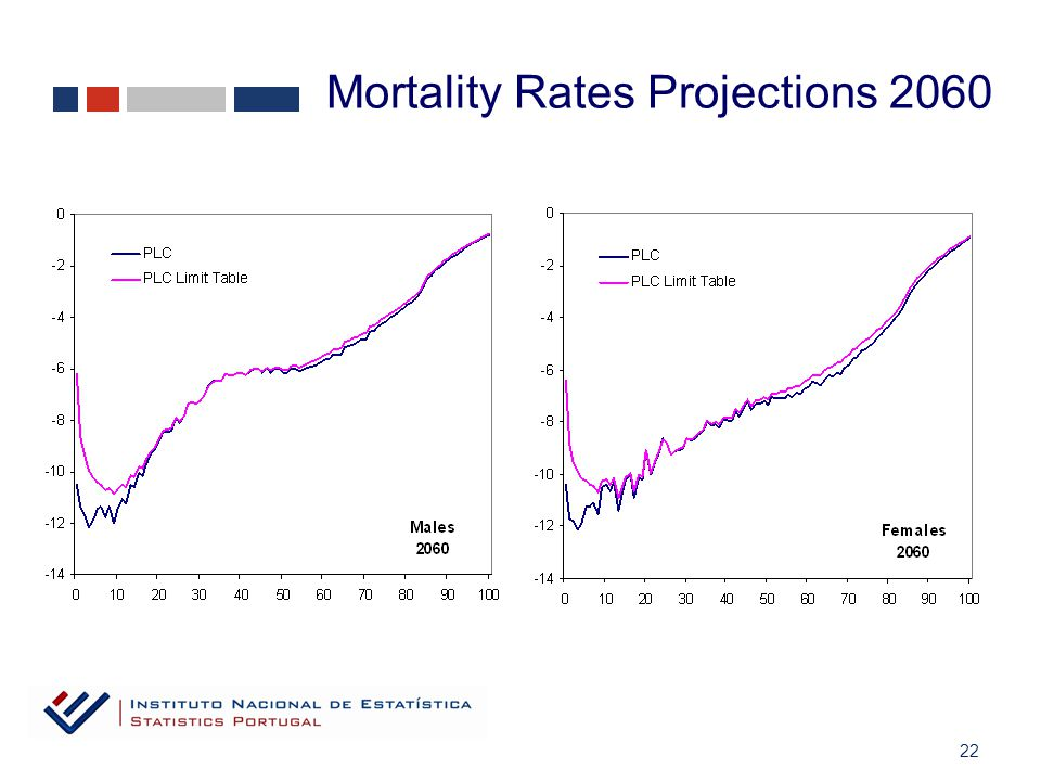 22 Mortality Rates Projections 2060