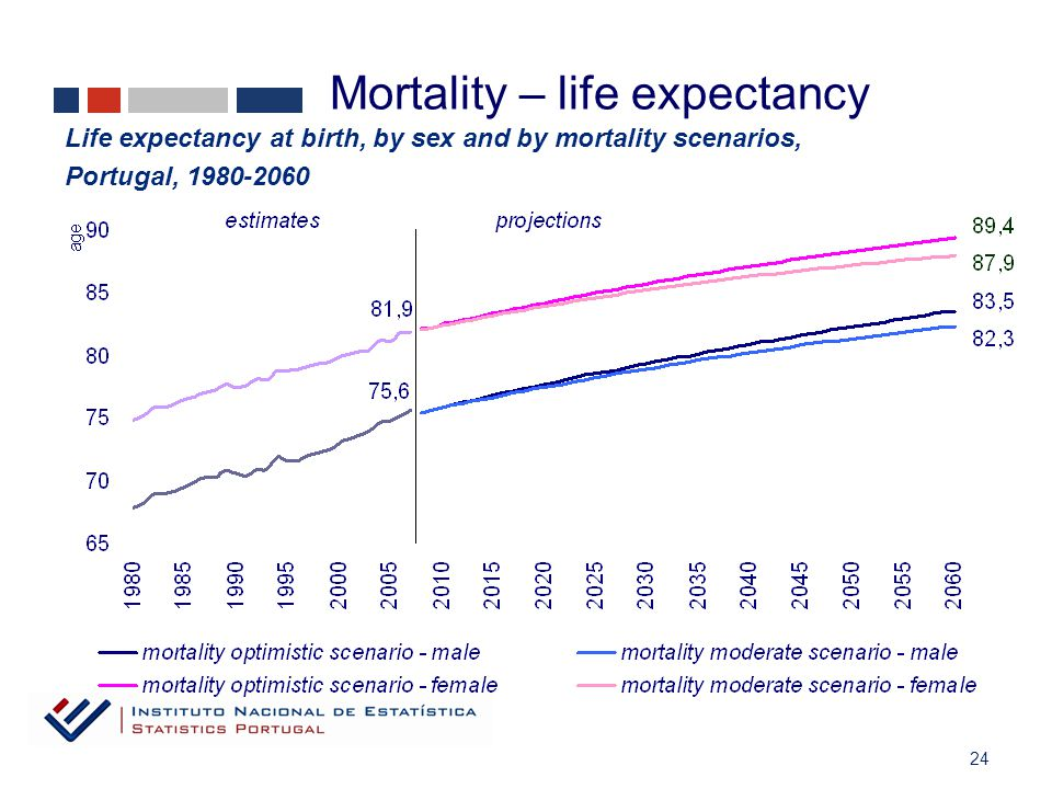 24 Life expectancy at birth, by sex and by mortality scenarios, Portugal, 1980-2060 Mortality – life expectancy