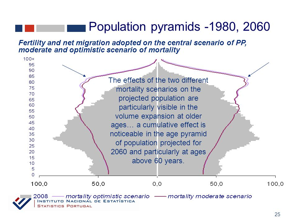 25 Fertility and net migration adopted on the central scenario of PP, moderate and optimistic scenario of mortality The effects of the two different mortality scenarios on the projected population are particularly visible in the volume expansion at older ages… a cumulative effect is noticeable in the age pyramid of population projected for 2060 and particularly at ages above 60 years.