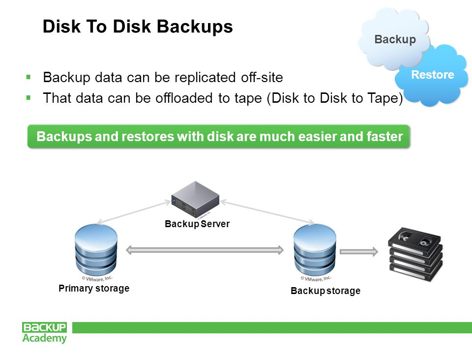 Disk To Disk Backups  Backup data can be replicated off-site  That data can be offloaded to tape (Disk to Disk to Tape) Backups and restores with disk are much easier and faster Primary storage Backup storage Backup Server Restore Backup