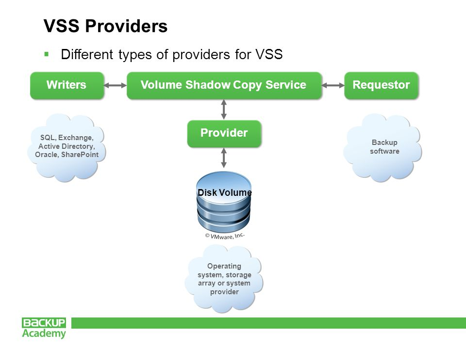 VSS Providers  Different types of providers for VSS Volume Shadow Copy Service Writers Requestor Provider SQL, Exchange, Active Directory, Oracle, SharePoint Backup software Operating system, storage array or system provider Disk Volume