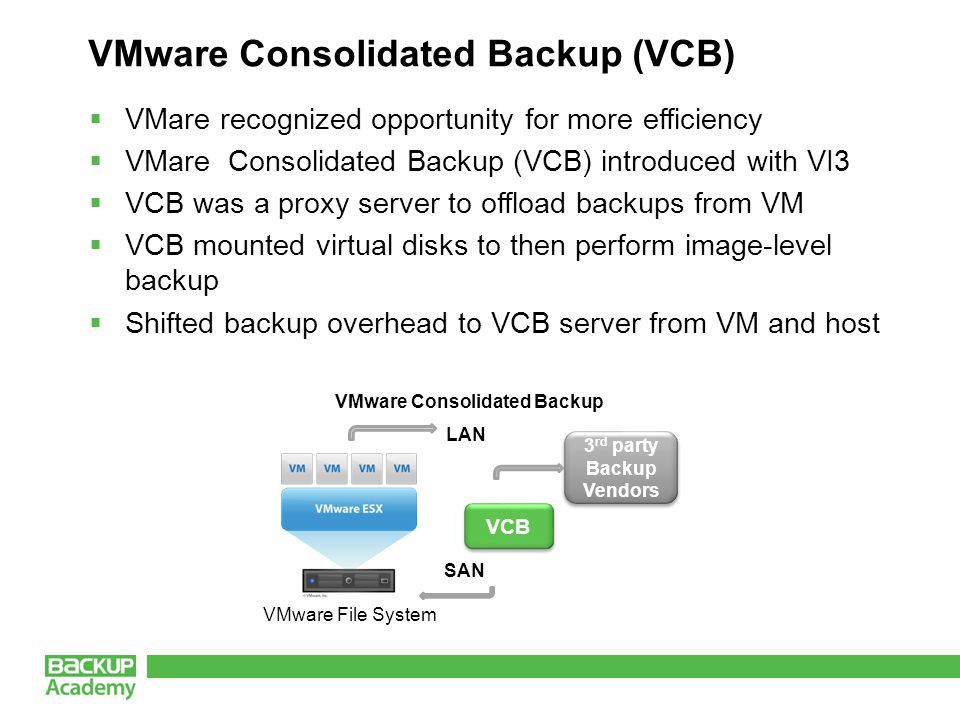 VMware Consolidated Backup (VCB) VMware File System LAN SAN 3 rd party Backup Vendors 3 rd party Backup Vendors VCB VMware Consolidated Backup  VMare recognized opportunity for more efficiency  VMare Consolidated Backup (VCB) introduced with VI3  VCB was a proxy server to offload backups from VM  VCB mounted virtual disks to then perform image-level backup  Shifted backup overhead to VCB server from VM and host