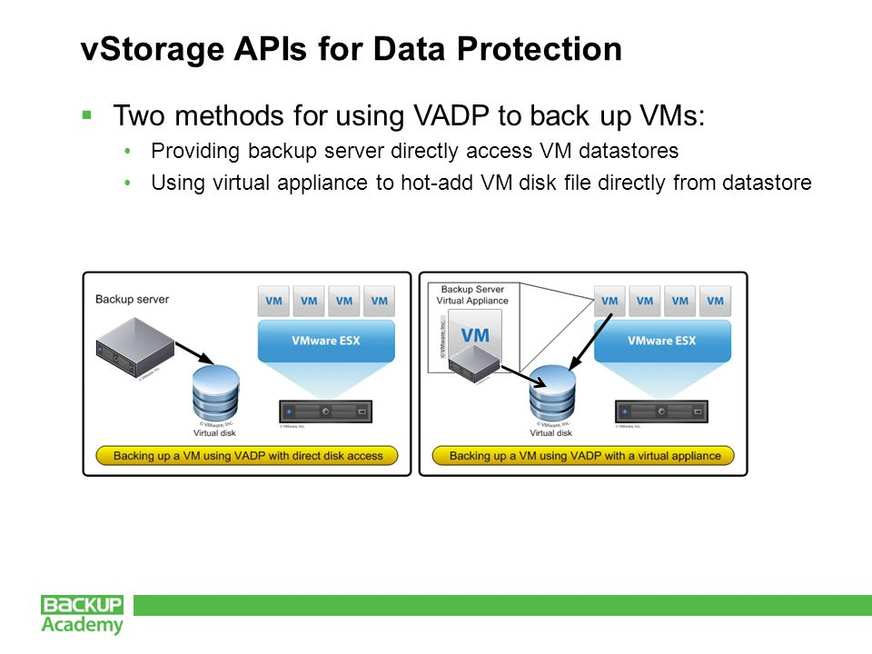 vStorage APIs for Data Protection  Two methods for using VADP to back up VMs: Providing backup server directly access VM datastores Using virtual appliance to hot-add VM disk file directly from datastore