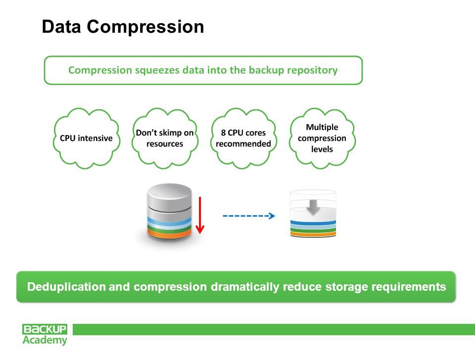 Data Compression Deduplication and compression dramatically reduce storage requirements