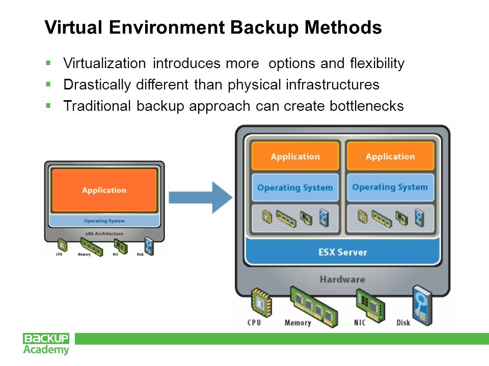 Virtual Environment Backup Methods  Virtualization introduces more options and flexibility  Drastically different than physical infrastructures  Traditional backup approach can create bottlenecks