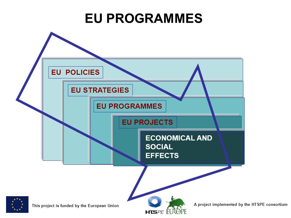 A project implemented by the HTSPE consortium This project is funded by the European Union EU POLICIES EU STRATEGIES EU PROGRAMMES EU PROJECTS ECONOMICAL AND SOCIAL EFFECTS EU PROGRAMMES