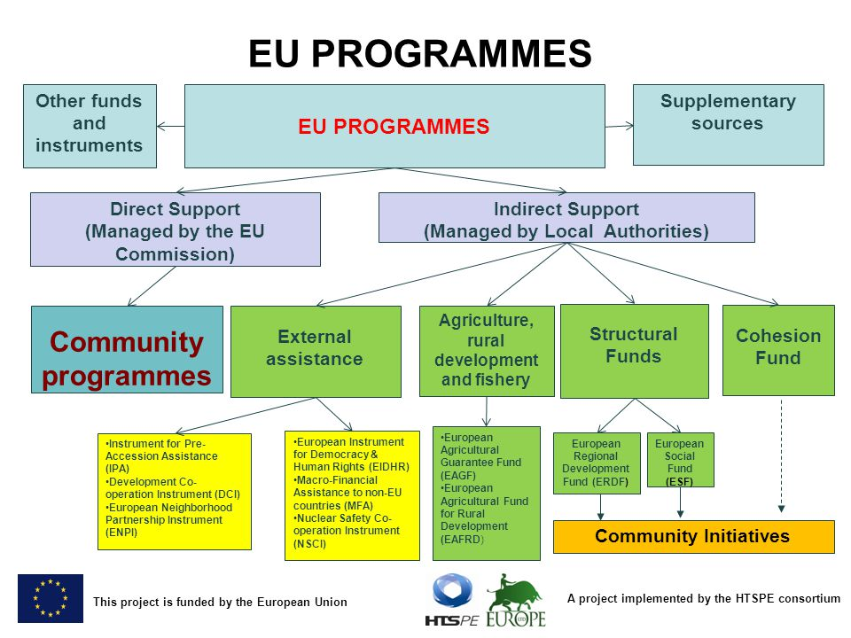 A project implemented by the HTSPE consortium This project is funded by the European Union EU PROGRAMMES Community programmes Structural Funds Cohesion Fund European Regional Development Fund (ERDF) European Social Fund (ESF) Community Initiatives Direct Support (Managed by the EU Commission) Indirect Support (Managed by Local Authorities) EU PROGRAMMES Supplementary sources Other funds and instruments European Agricultural Guarantee Fund (EAGF) European Agricultural Fund for Rural Development (EAFRD) Agriculture, rural development and fishery Instrument for Pre- Accession Assistance (IPA) Development Co- operation Instrument (DCI) European Neighborhood Partnership Instrument (ENPI) European Instrument for Democracy & Human Rights (EIDHR) Macro-Financial Assistance to non-EU countries (MFA) Nuclear Safety Co- operation Instrument (NSCI) External assistance