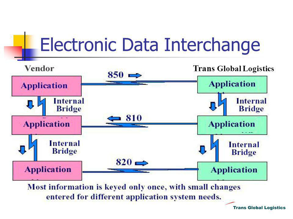 What is EDI EDI is the application system to application