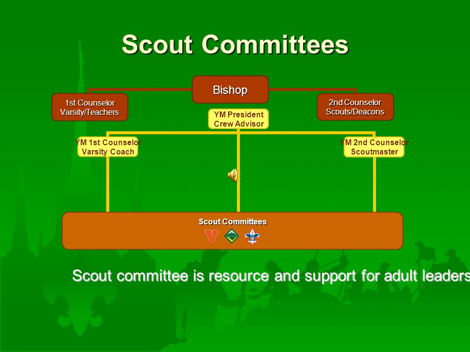 YM President Crew Advisor YM 2nd Counselor Scoutmaster YM 1st Counselor Varsity Coach Scout Committees Scout committee is resource and support for adult leadership Scout Committees