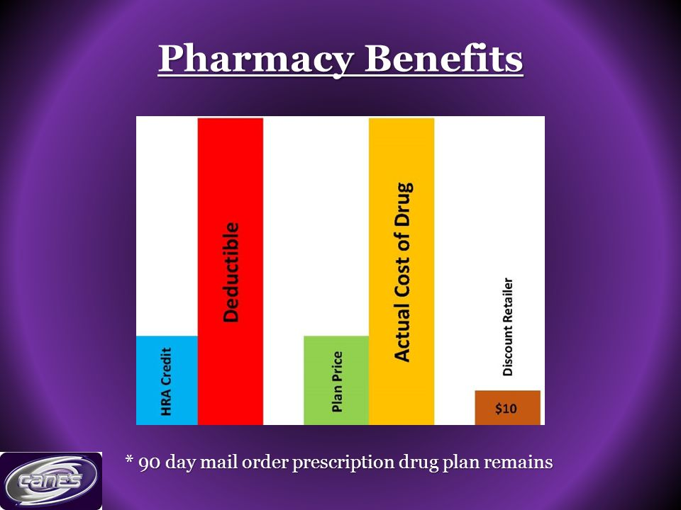 Pharmacy Benefits * 90 day mail order prescription drug plan remains
