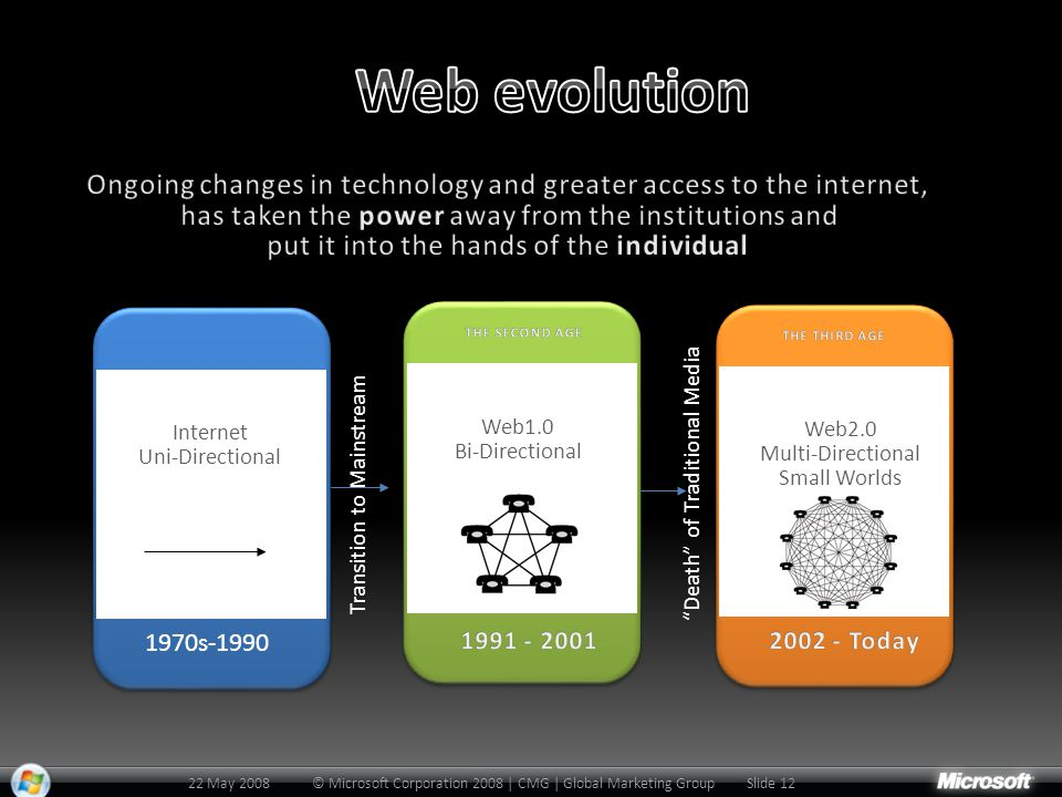 Web1.0 Bi-Directional Transition to Mainstream Web2.0 Multi-Directional Small Worlds Death of Traditional Media Internet Uni-Directional 22 May 2008Slide 12© Microsoft Corporation 2008 | CMG | Global Marketing Group 1970s-1990