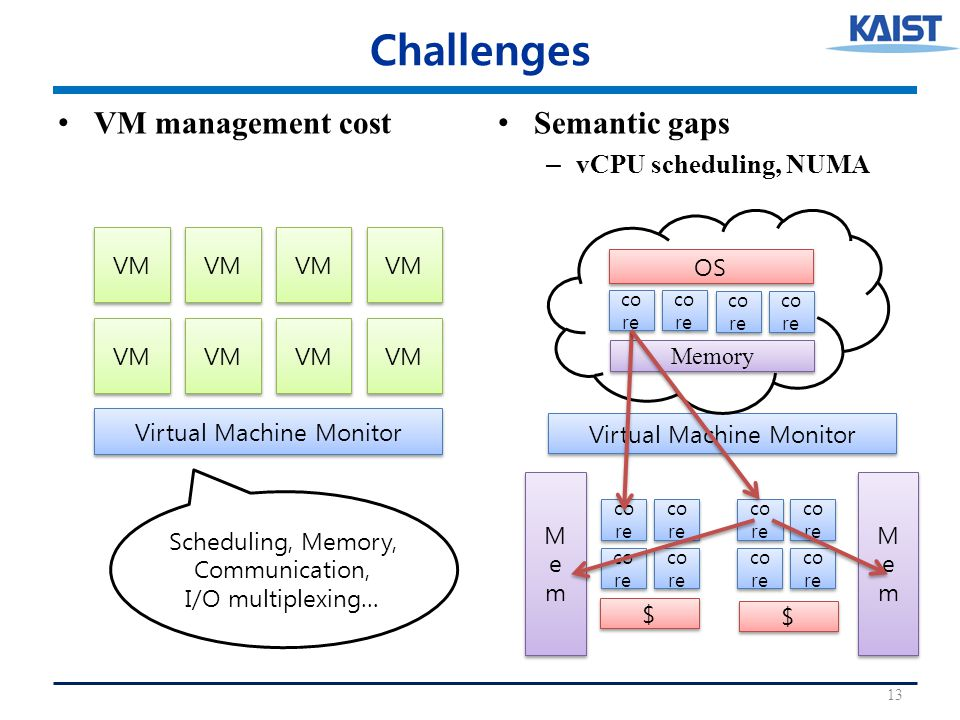 Challenges VM management cost Semantic gaps – vCPU scheduling, NUMA 13 Virtual Machine Monitor VM Scheduling, Memory, Communication, I/O multiplexing… MemMem MemMem MemMem MemMem co re Virtual Machine Monitor co re OS Memory $ $ $ $