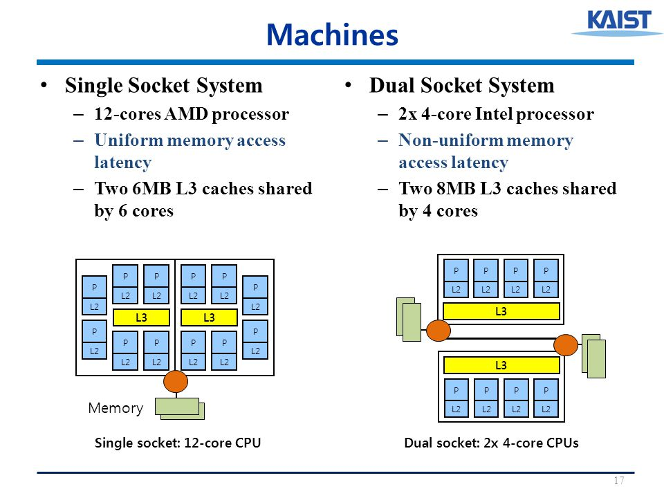 Machines Single Socket System – 12-cores AMD processor – Uniform memory access latency – Two 6MB L3 caches shared by 6 cores Dual Socket System – 2x 4-core Intel processor – Non-uniform memory access latency – Two 8MB L3 caches shared by 4 cores 17 P L2 P L3 P L2 P P P P P L3 P L2 P P P Single socket: 12-core CPU Memory P L2 P P P L3 P L2 P P P L3 Dual socket: 2x 4-core CPUs