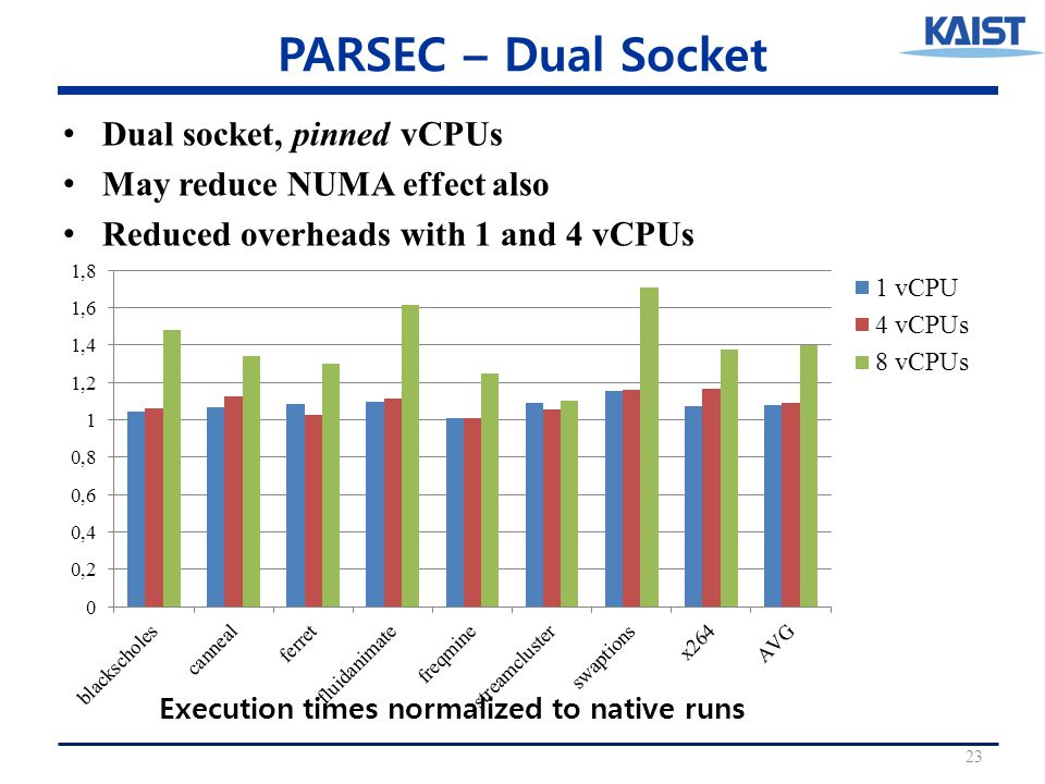 PARSEC – Dual Socket Dual socket, pinned vCPUs May reduce NUMA effect also Reduced overheads with 1 and 4 vCPUs 23 Execution times normalized to native runs