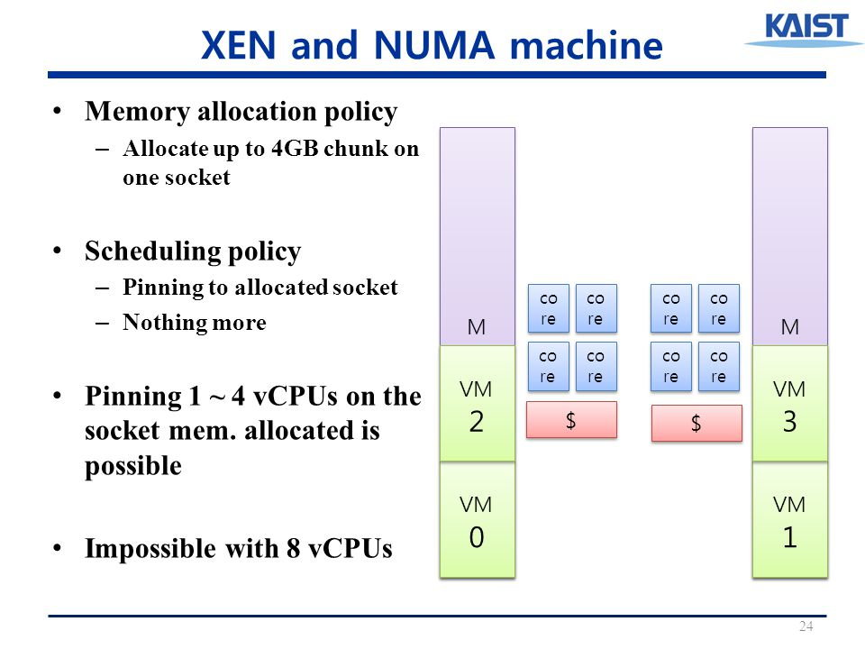 XEN and NUMA machine Memory allocation policy – Allocate up to 4GB chunk on one socket Scheduling policy – Pinning to allocated socket – Nothing more Pinning 1 ~ 4 vCPUs on the socket mem.