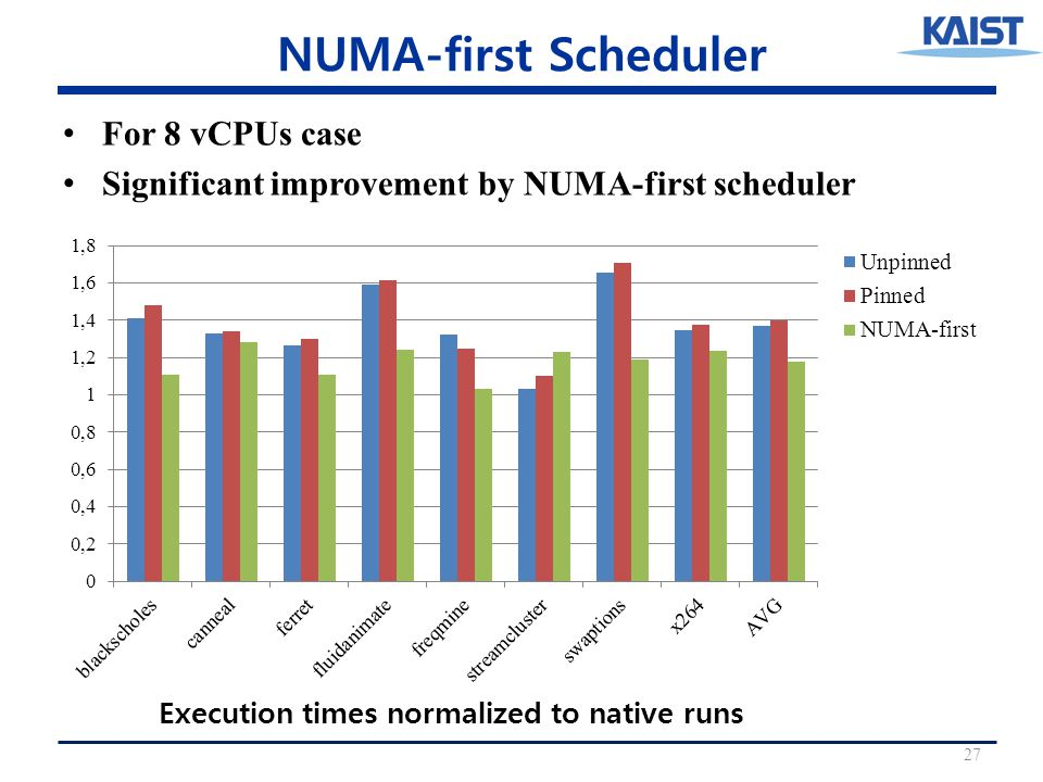 NUMA-first Scheduler For 8 vCPUs case Significant improvement by NUMA-first scheduler 27 Execution times normalized to native runs