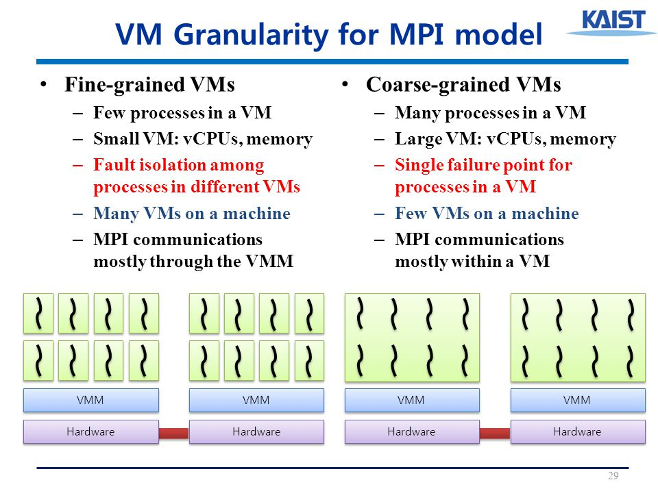 VM Granularity for MPI model Fine-grained VMs – Few processes in a VM – Small VM: vCPUs, memory – Fault isolation among processes in different VMs – Many VMs on a machine – MPI communications mostly through the VMM Coarse-grained VMs – Many processes in a VM – Large VM: vCPUs, memory – Single failure point for processes in a VM – Few VMs on a machine – MPI communications mostly within a VM 29 VMM Hardware VMM Hardware VMM Hardware VMM Hardware
