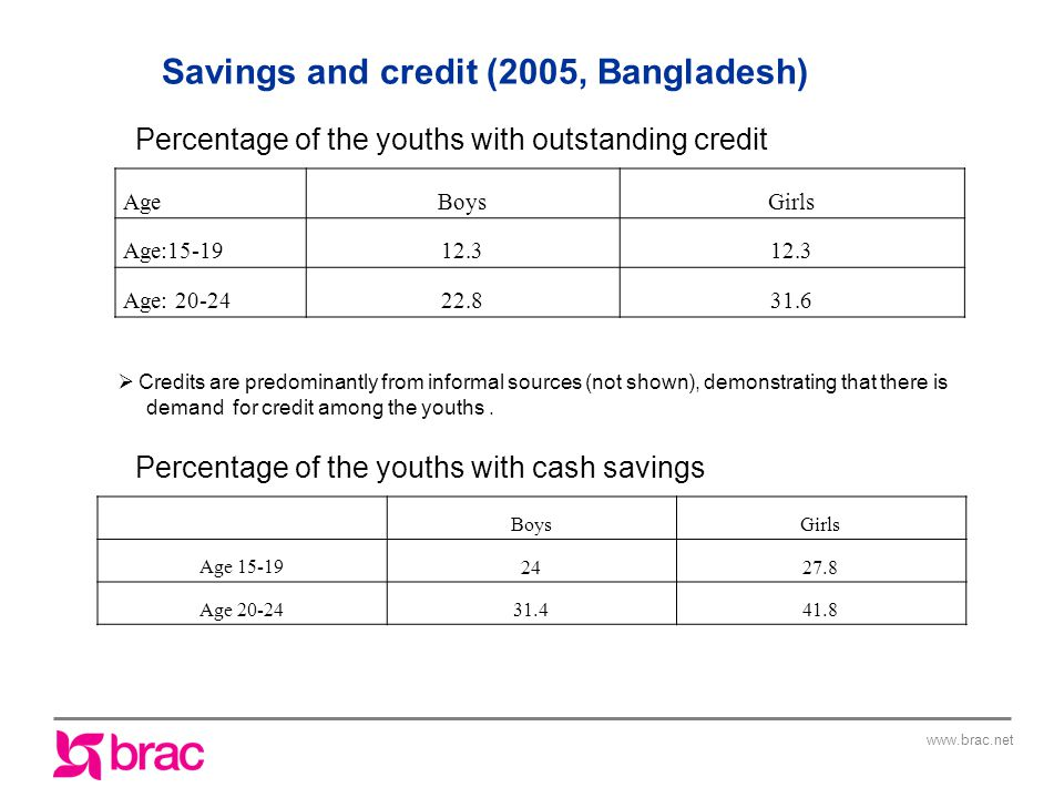AgeBoysGirls Age: Age: Savings and credit (2005, Bangladesh) Percentage of the youths with outstanding credit Percentage of the youths with cash savings BoysGirls Age Age  Credits are predominantly from informal sources (not shown), demonstrating that there is demand for credit among the youths.