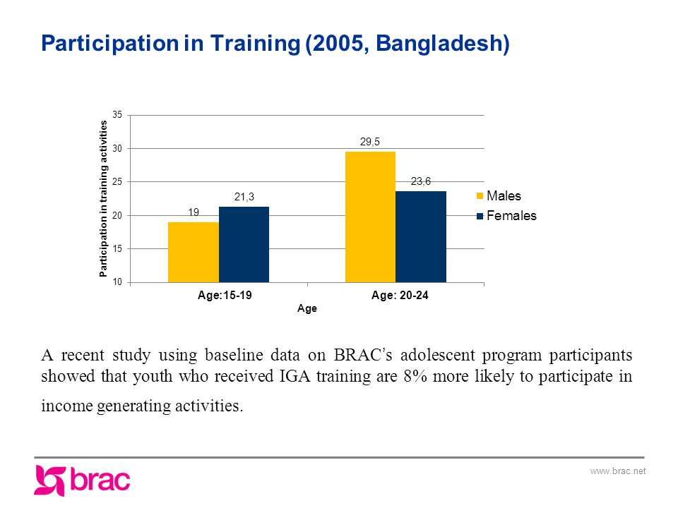 Participation in Training (2005, Bangladesh) A recent study using baseline data on BRAC ' s adolescent program participants showed that youth who received IGA training are 8% more likely to participate in income generating activities.