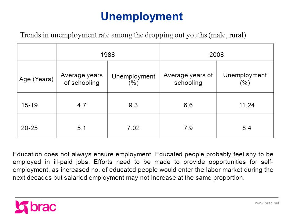 Trends in unemployment rate among the dropping out youths (male, rural) Age (Years) Average years of schooling Unemployment (%) Average years of schooling Unemployment (%) Unemployment Education does not always ensure employment.