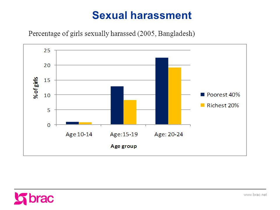 Percentage of girls sexually harassed (2005, Bangladesh) Sexual harassment