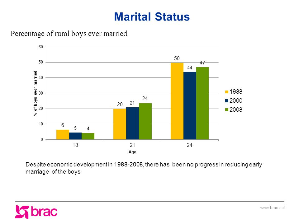 Despite economic development in , there has been no progress in reducing early marriage of the boys Percentage of rural boys ever married Marital Status