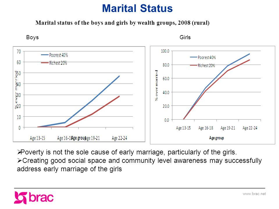 Marital status of the boys and girls by wealth groups, 2008 (rural)  Poverty is not the sole cause of early marriage, particularly of the girls.