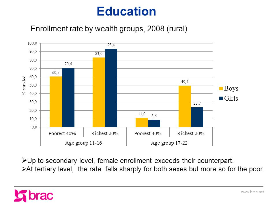 Enrollment rate by wealth groups, 2008 (rural)  Up to secondary level, female enrollment exceeds their counterpart.