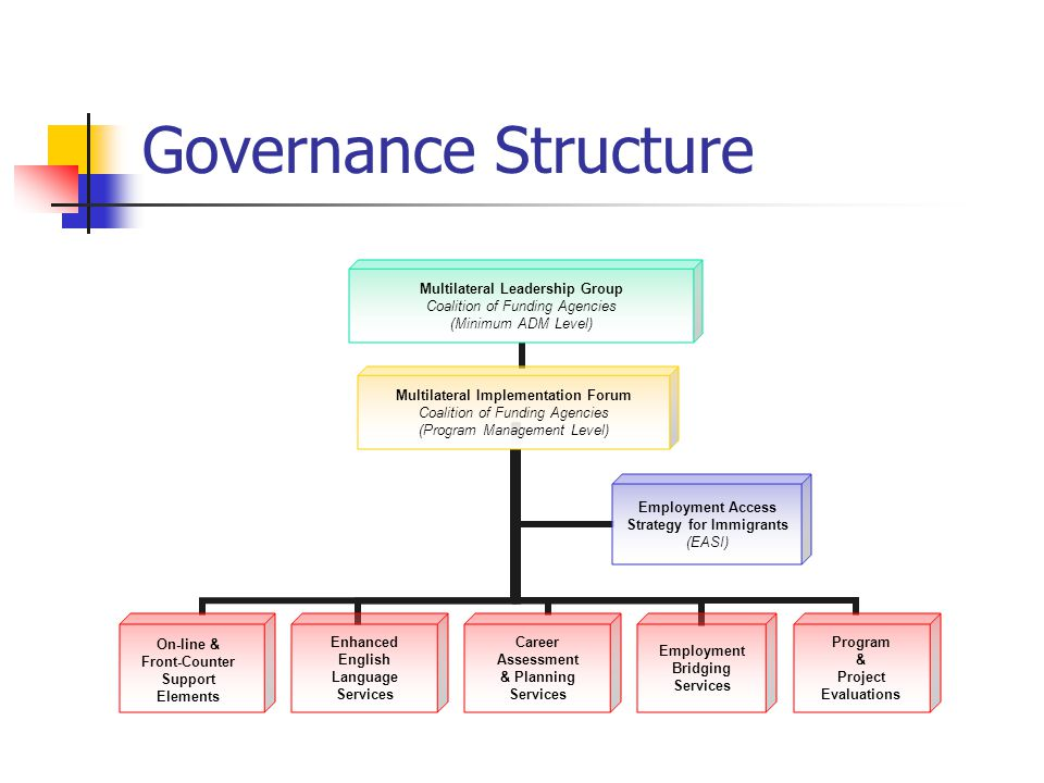 Governance Structure Multilateral Leadership Group Coalition of Funding Agencies (Minimum ADM Level) Multilateral Implementation Forum Coalition of Funding Agencies (Program Management Level) Enhanced English Language Services Career Assessment & Planning Services Employment Bridging Services Program & Project Evaluations En Employment Access Strategy for Immigrants (EASI) On-line & Front-Counter Support Elements