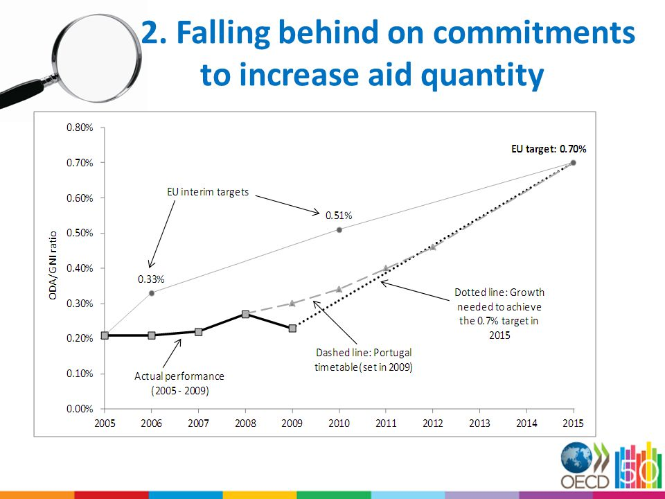 2. Falling behind on commitments to increase aid quantity