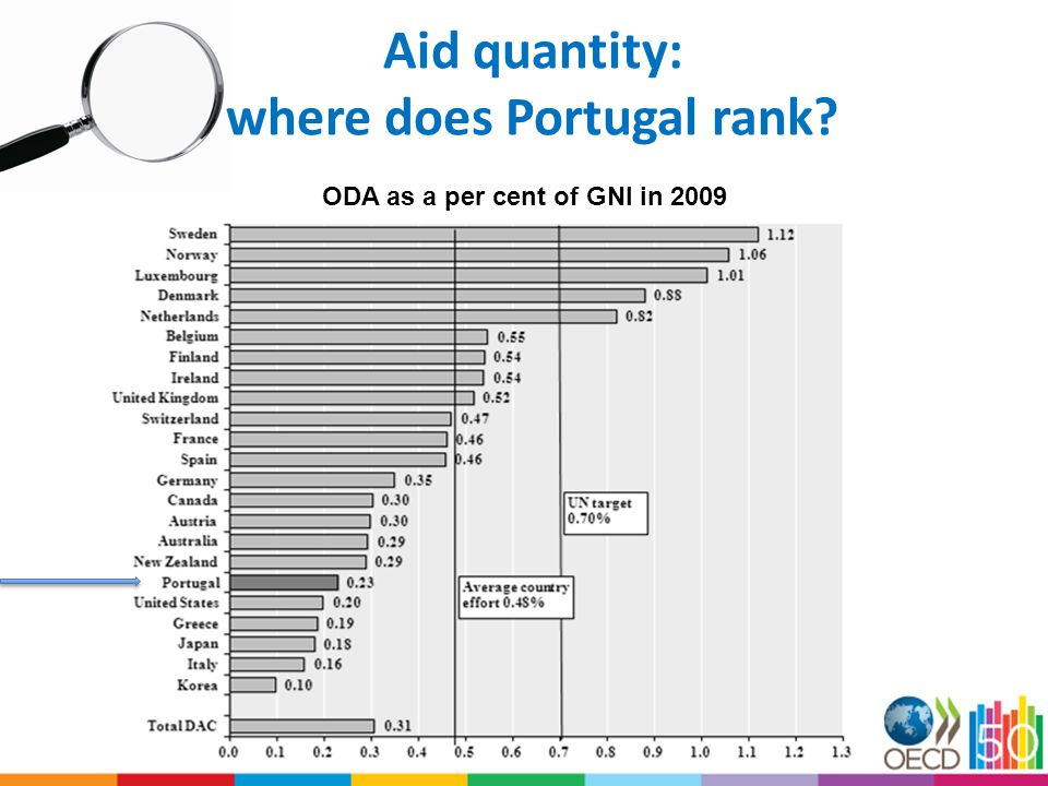 Aid quantity: where does Portugal rank ODA as a per cent of GNI in 2009
