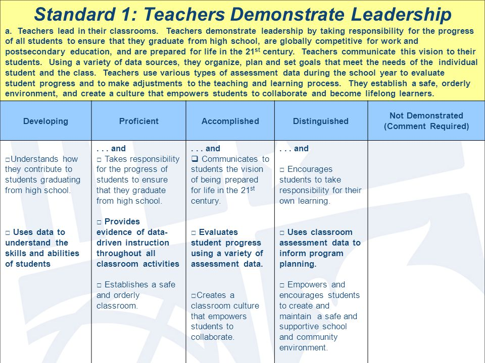Standard 1: Teachers Demonstrate Leadership a. Teachers lead in their classrooms.