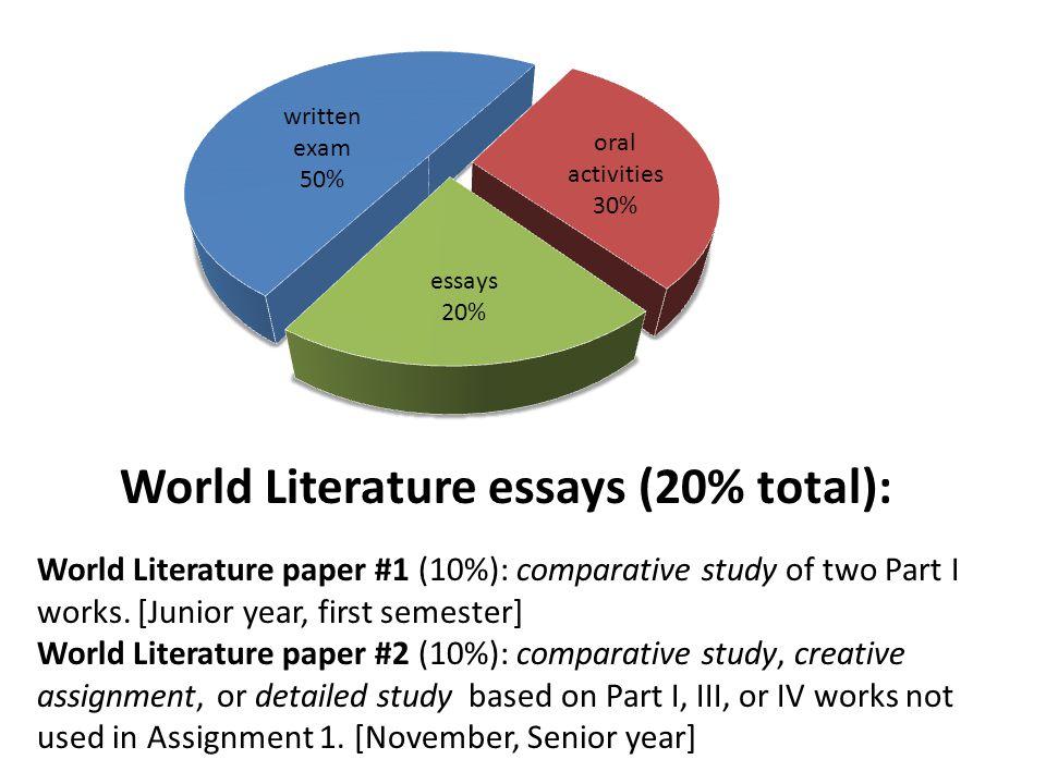 World Literature essays (20% total): World Literature paper #1 (10 ...