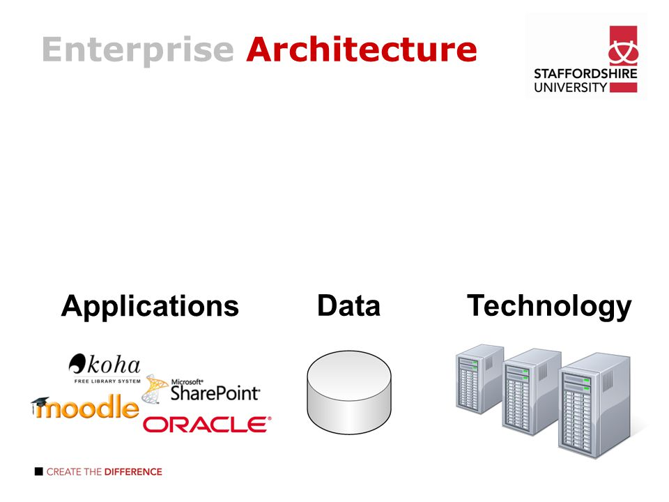 2 Enterprise Architecture Applications DataTechnology