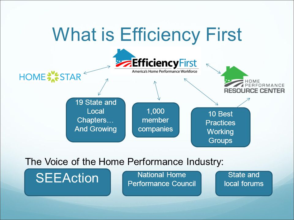 What is Efficiency First 10 Best Practices Working Groups 19 State and Local Chapters… And Growing 1,000 member companies The Voice of the Home Performance Industry: SEEAction National Home Performance Council State and local forums