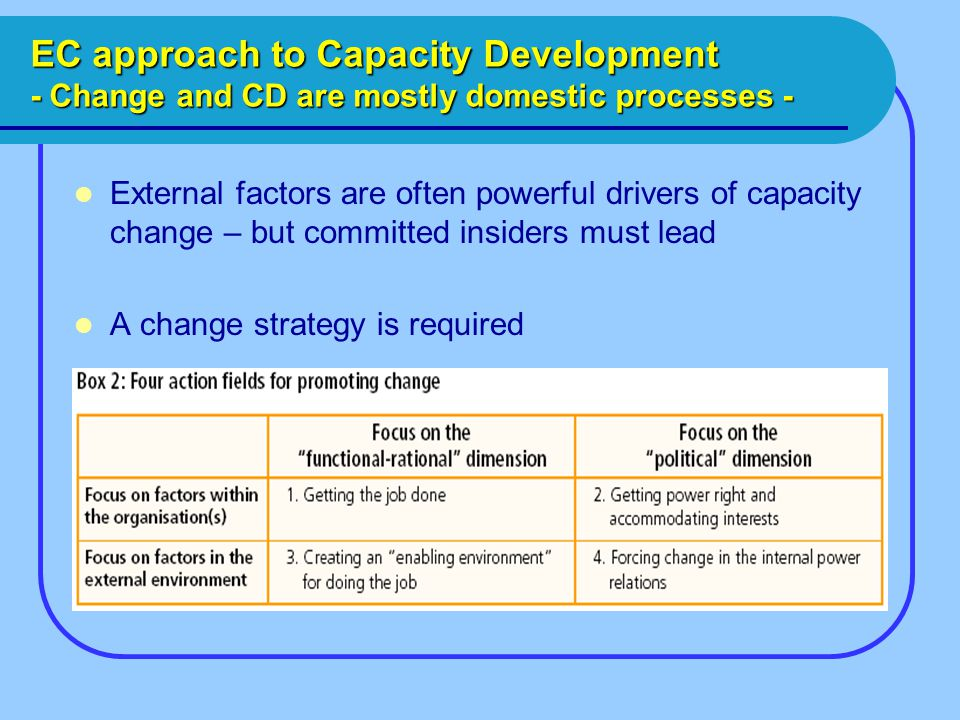 EC approach to Capacity Development - Change and CD are mostly domestic processes - External factors are often powerful drivers of capacity change – but committed insiders must lead A change strategy is required