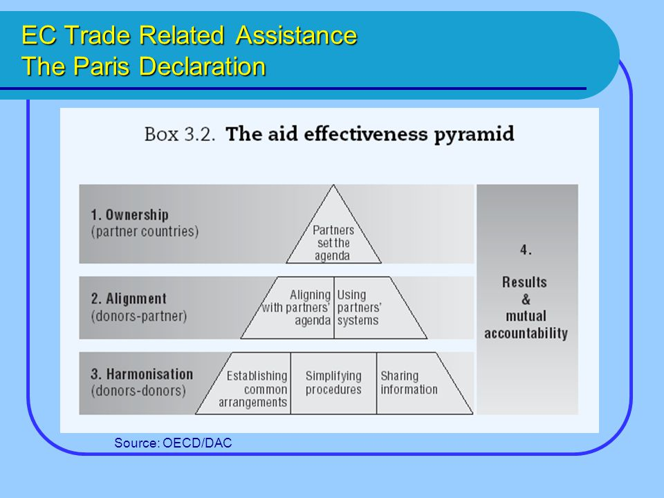 EC Trade Related Assistance The Paris Declaration Source: OECD/DAC