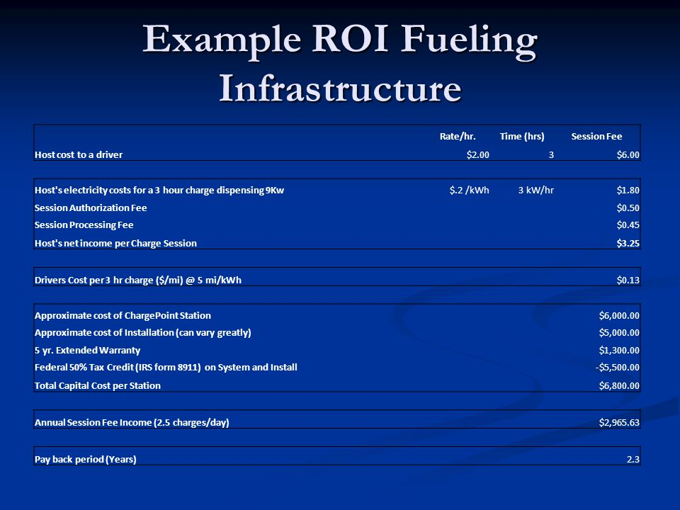 Example ROI Fueling Infrastructure Rate/hr.Time (hrs)Session Fee Host cost to a driver$2.003$6.00 Host s electricity costs for a 3 hour charge dispensing 9Kw$.2 /kWh3 kW/hr$1.80 Session Authorization Fee$0.50 Session Processing Fee$0.45 Host s net income per Charge Session $3.25 Drivers Cost per 3 hr charge 5 mi/kWh $0.13 Approximate cost of ChargePoint Station $6, Approximate cost of Installation (can vary greatly)$5, yr.