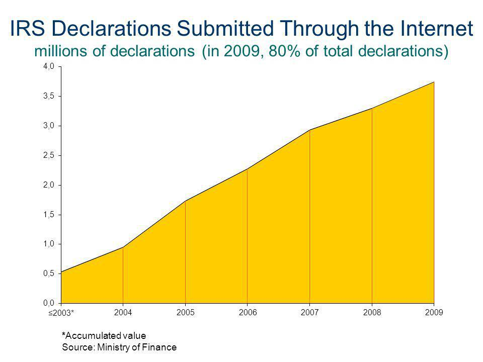 IRS Declarations Submitted Through the Internet millions of declarations (in 2009, 80% of total declarations) *Accumulated value Source: Ministry of Finance