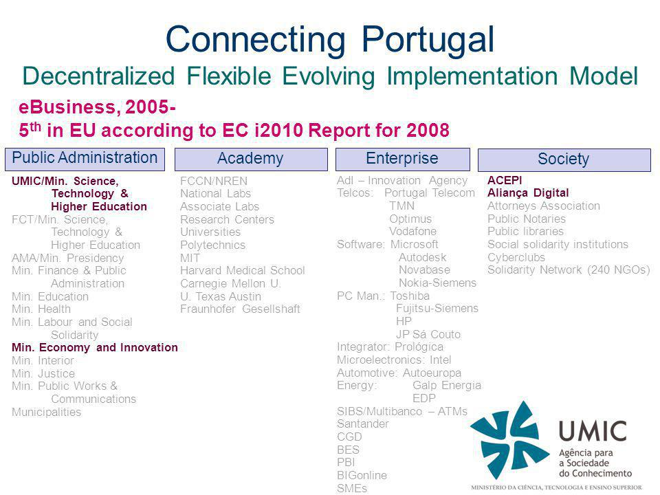 Connecting Portugal Decentralized Flexible Evolving Implementation Model eBusiness, 2005- 5 th in EU according to EC i2010 Report for 2008 Public Administration Academy Enterprise Society UMIC/Min.