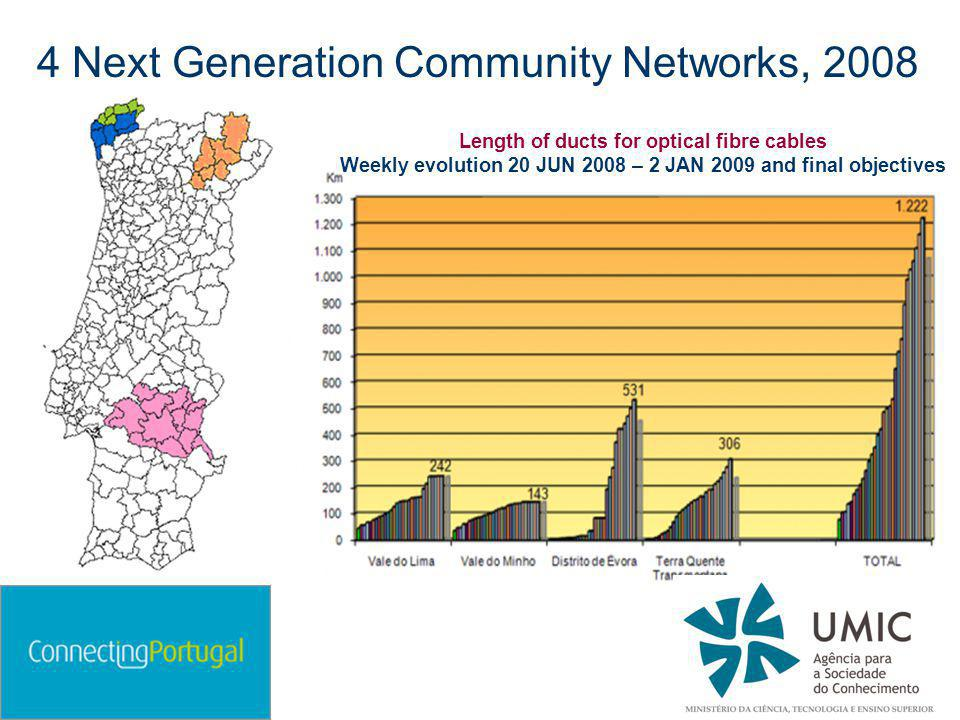 4 Next Generation Community Networks, 2008 Length of ducts for optical fibre cables Weekly evolution 20 JUN 2008 – 2 JAN 2009 and final objectives