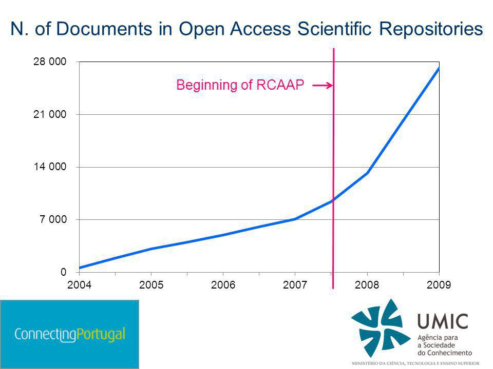 N. of Documents in Open Access Scientific Repositories Beginning of RCAAP