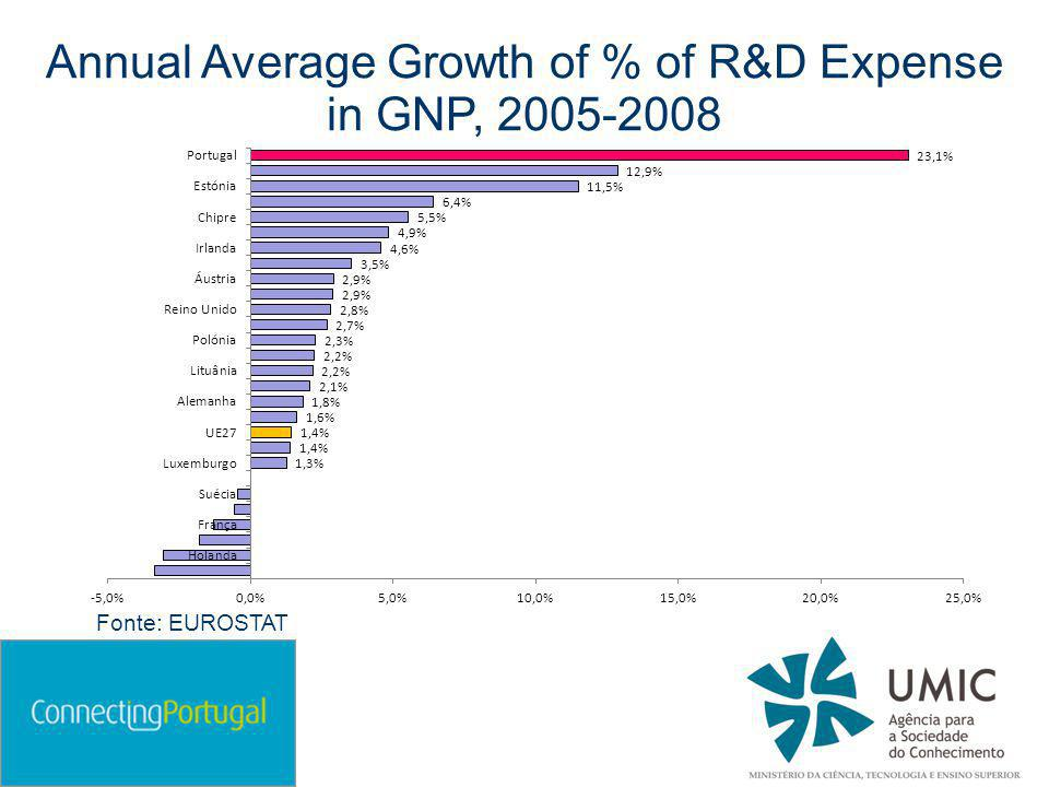 Annual Average Growth of % of R&D Expense in GNP, 2005-2008 Fonte: EUROSTAT