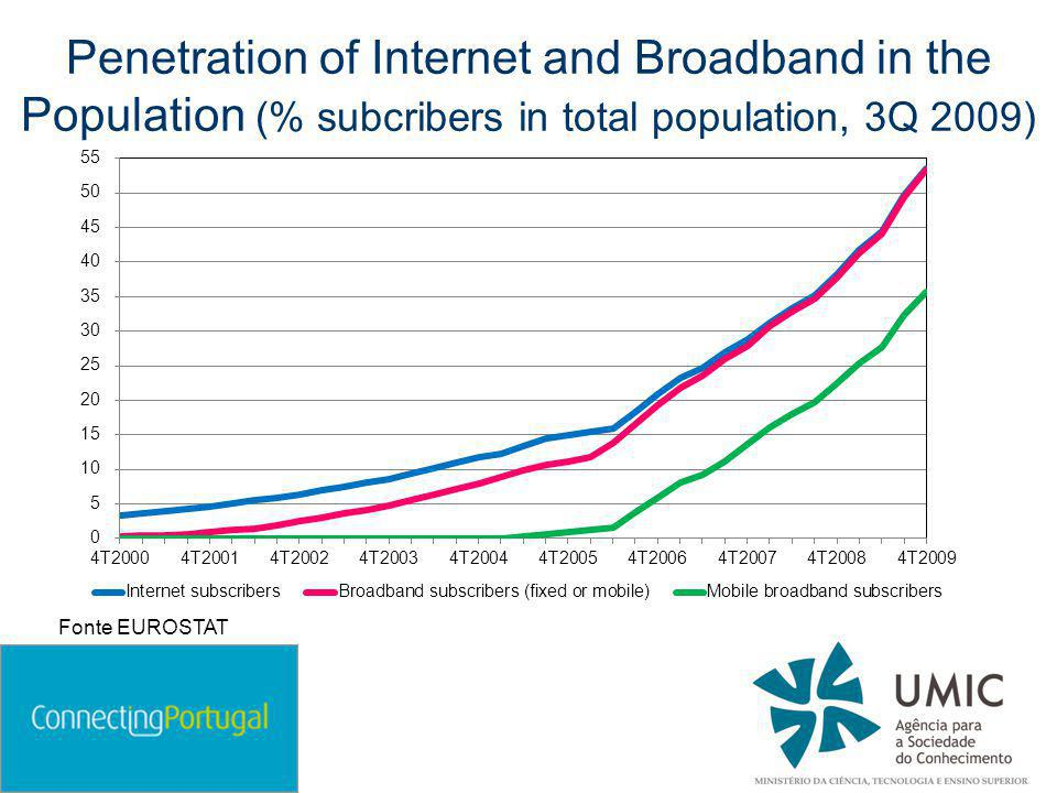 Penetration of Internet and Broadband in the Population (% subcribers in total population, 3Q 2009) Fonte EUROSTAT